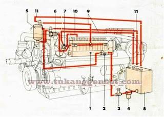 Sistem bahan bakar